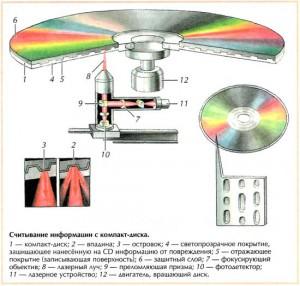 Как происходит процесс печати на CD дисках